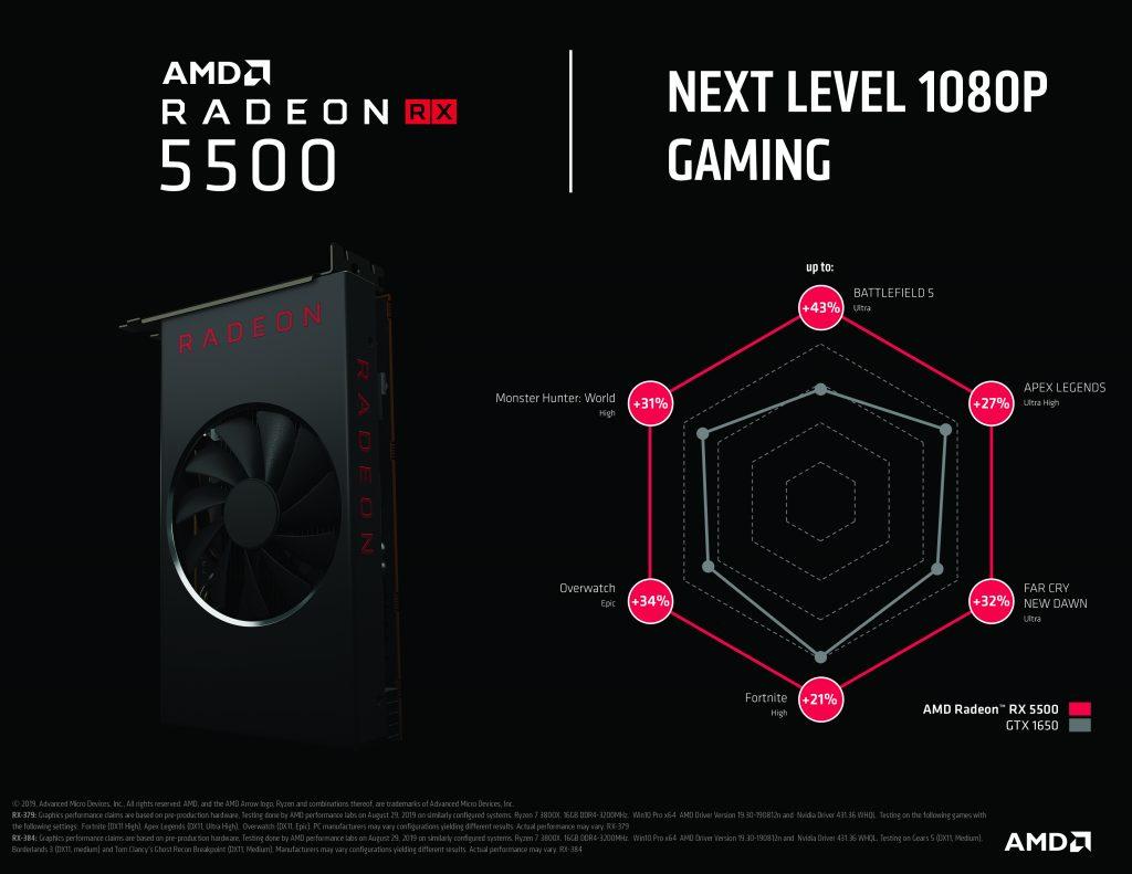 AMD Radeon RX 5500 Spider Chart Vergleich mit GTX 1650
