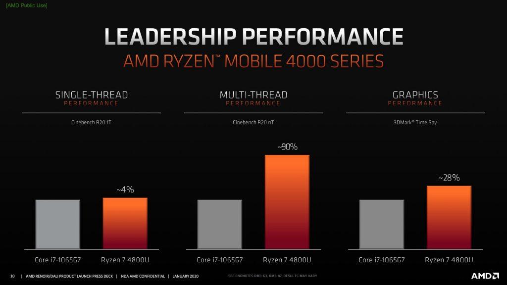 AMD Ryzen 4000 vs Intel1065G7