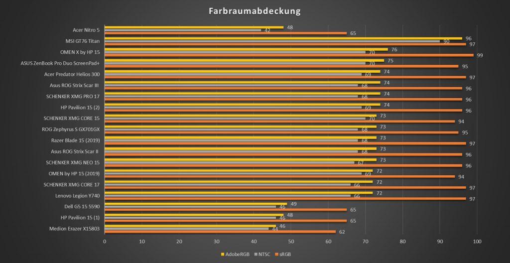 Farbraumabdeckung Acer Nitro 5
