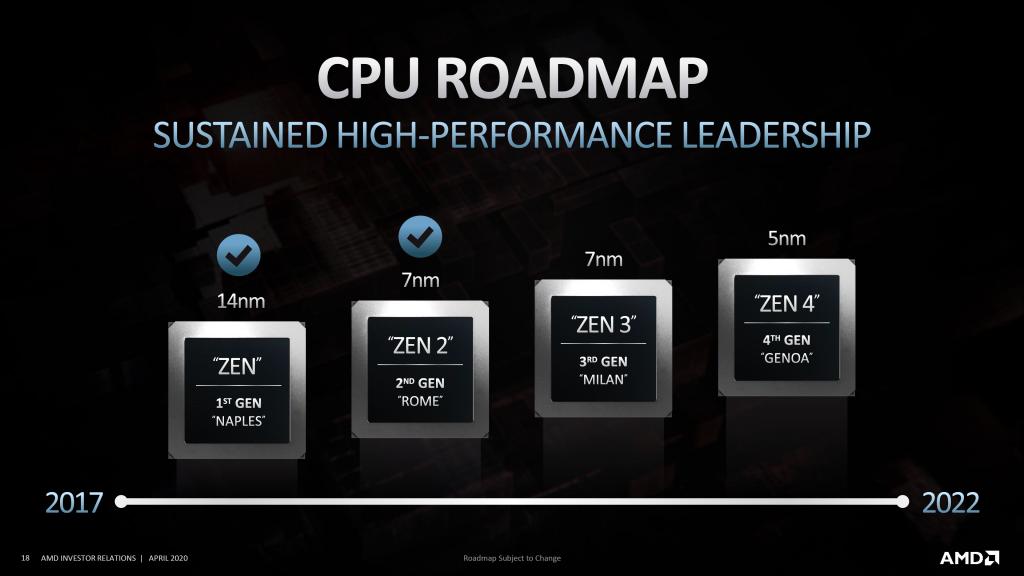 AMD Präsentation Zen3 Zen4