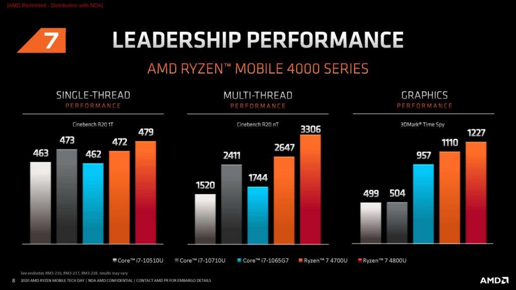 AMD-Ryzen-7-4000-Series-GPU-Performance_3Dmark