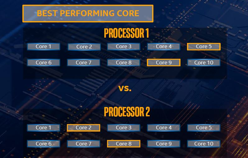 Intel Comet-Lake-S 10th Gen Turbo boost max 3.0
