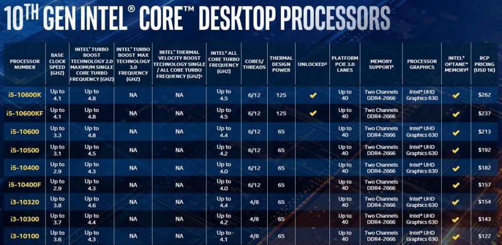 Intel Comet-Lake i5 i3