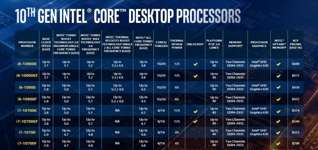 Intel Comet Lake i9 i7