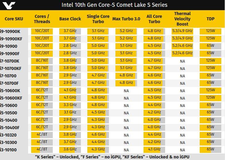 Videocardz Intel 10gen Desktop CPU Line Up