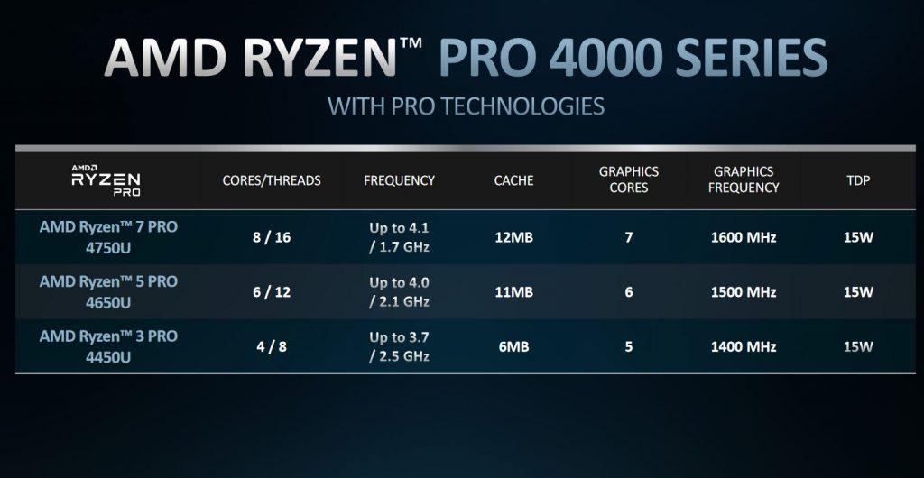 AMD Ryzen 4000 Pro Liste