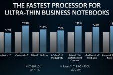 AMD Ryzen 4000 Pro Performance vs Intel i7