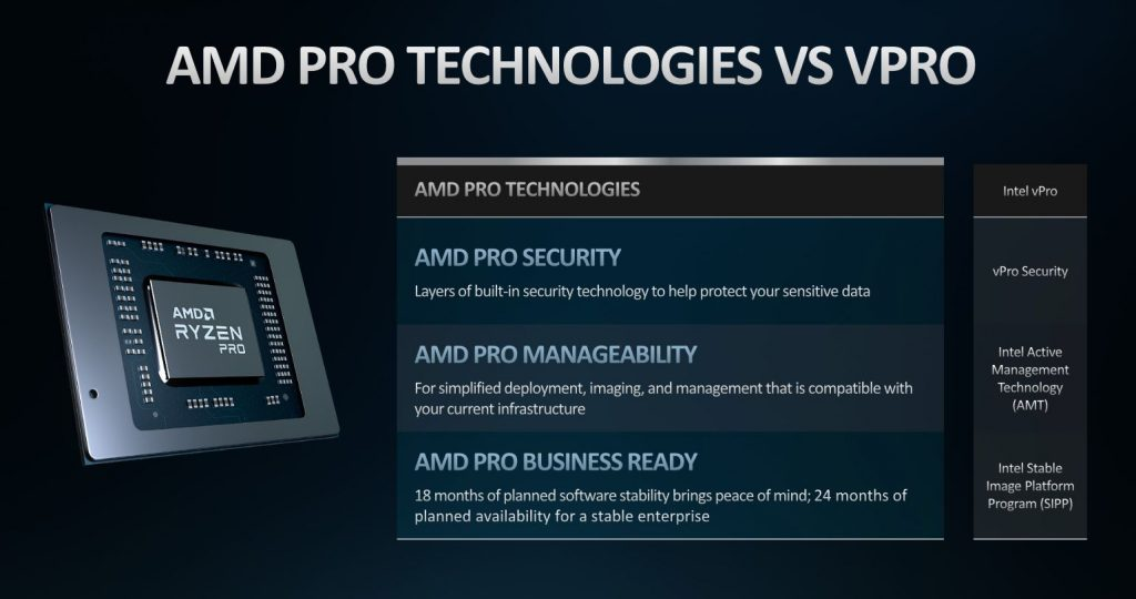 AMD Ryzen 4000 Pro vs Intel vPro