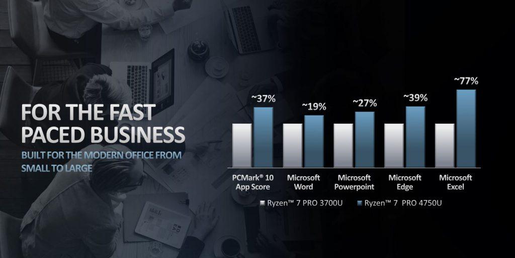 AMD Ryzen 4000 Ryzen 5 Pro Benchmark Office