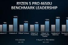 AMD Ryzen 4000 Ryzen 5 Pro Performance vs Intel i5