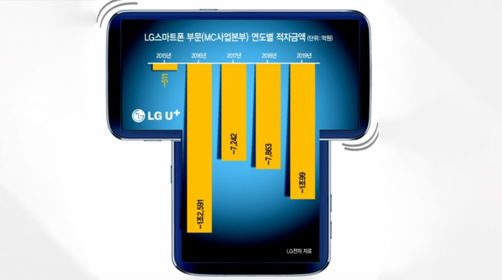 LG plant wohl ein Smartphone mit rotierendem Display