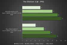 Razer Blade Stealth 13 The Division 2