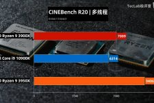Intel Core i9 10900K Benchmark II