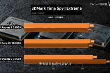 Intel Core i9 10900K Benchmark IV