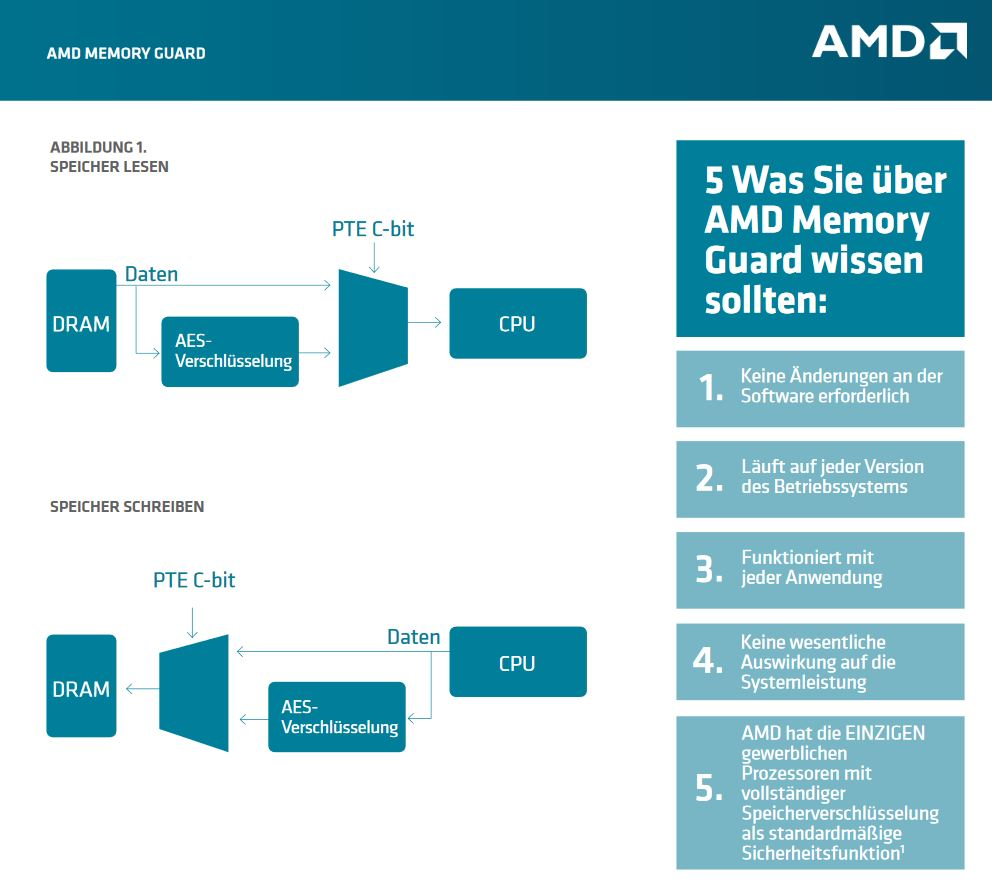 AMD Pro Security Ryzen Pro CPU Memory Guard