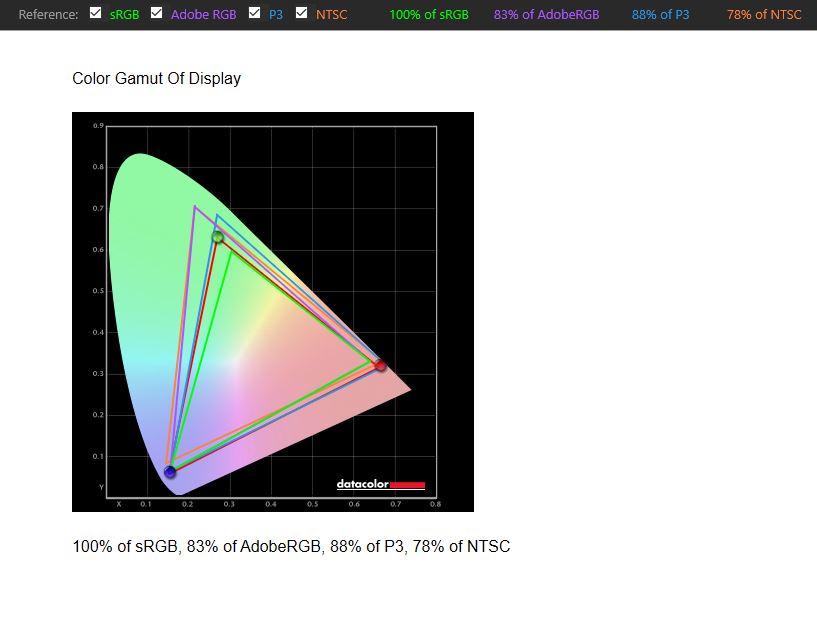 MSI G271 Gaming-Monitor Farbraumabdeckung