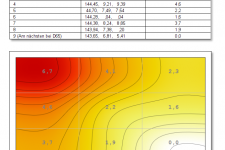 MSI Optix MAG322CR Farbhomogenität 100