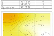 MSI Optix MAG322CR Farbhomogenität 50