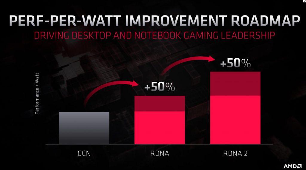 Radeon Navi RDNA 2 AMD Präsentation