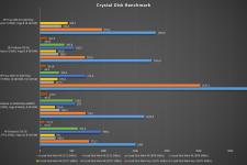 hp envy x360 15-ee0155ng crystal disk benchmark