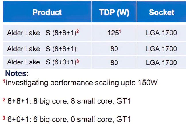 Intel CPU Alder Lake