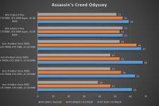MSI Trident X Plus Assassins Creed Odyssey