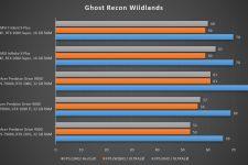 MSI Trident X Plus Ghost Recon Wildlands