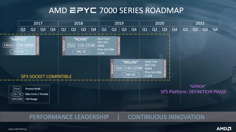 AMD EPYC Milan Konferenz CPU Roadmap
