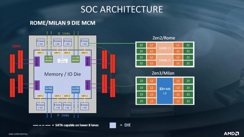 AMD-EPYC-Milan-Konferenz-Roadmap-2 CPU