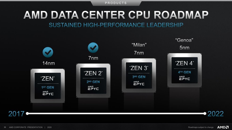 AMD Quartalszahlen 2020Q2 Roadmap-2