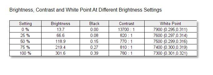 ASUS ZenBook 14 UM433I Kontrast und Weißpunkt