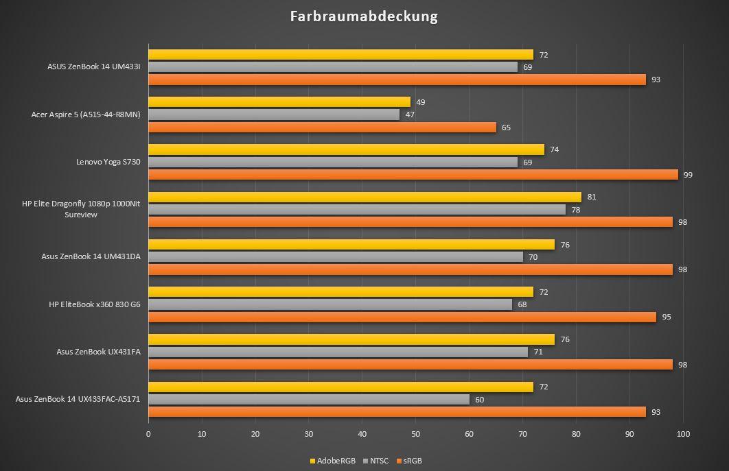 Asus ZenBook 14 AMD Farbraumabdeckung