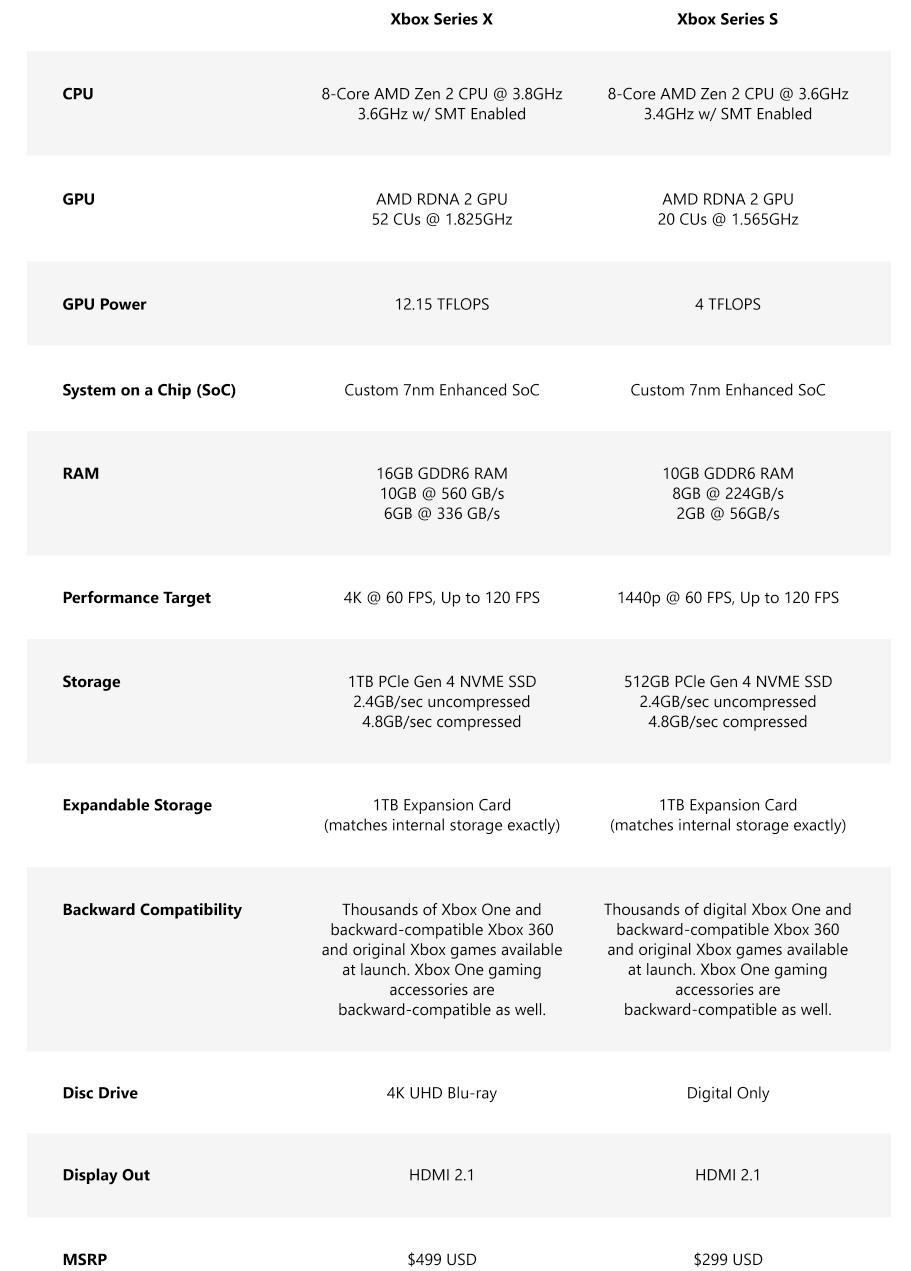 unterschiede microsoft xbox series x und xbox seris s