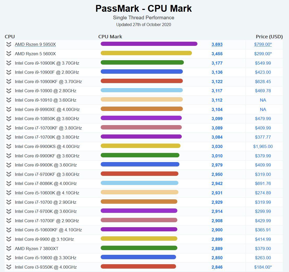 AMD Ryzen 5000 Passmark Software Single Thread Benchmark Rangliste 27102020