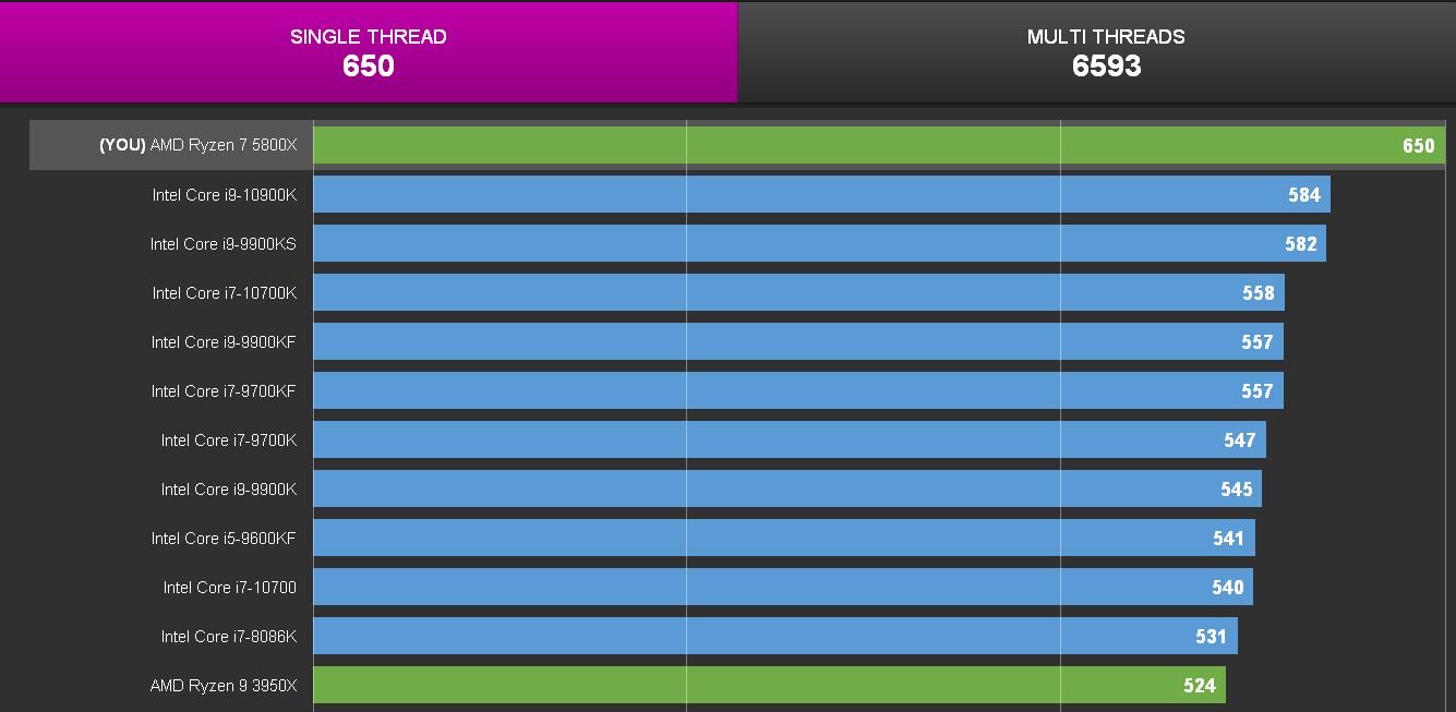 CPU-Z AMD Ryzen 7 5800X