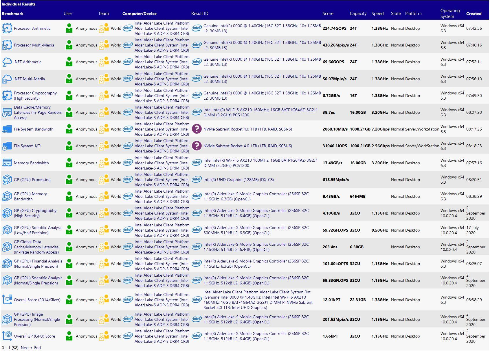 Intel Alder Lake Benchmarks