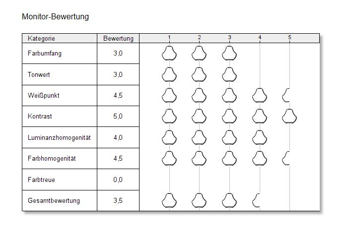 Lenovo IdeaPad Flex 5 Spyder X Elite Datacolor Bewertung Display
