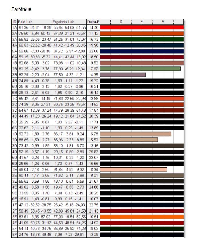 Lenovo IdeaPad Flex 5 Spyder X Elite Farbtreue 1