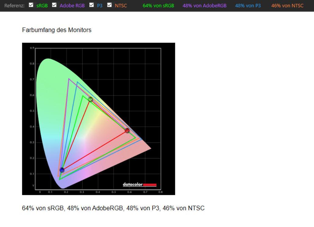 Lenovo IdeaPad Flex 5 Spyder X Elite Farbumfang