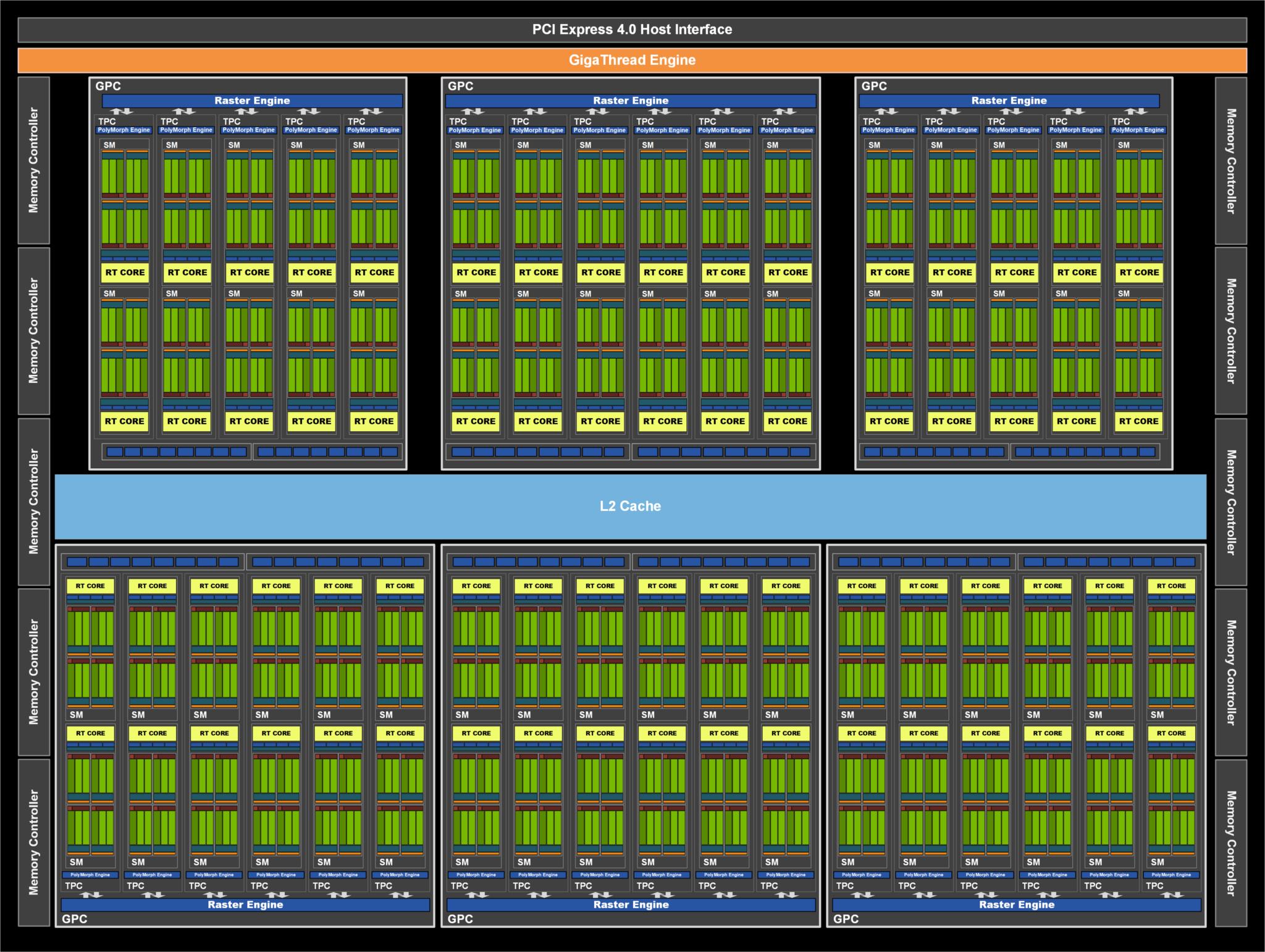 NVIDIA-Ampere-GA104-GPU-Block-Diagram