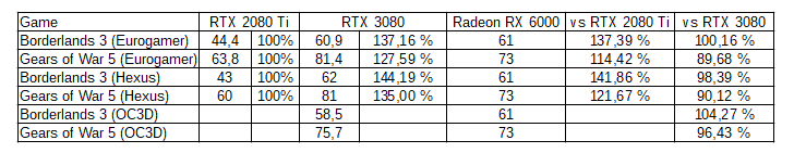 Planet 3D Now AMD Radeon RX 6000 RTX 3080 comparison