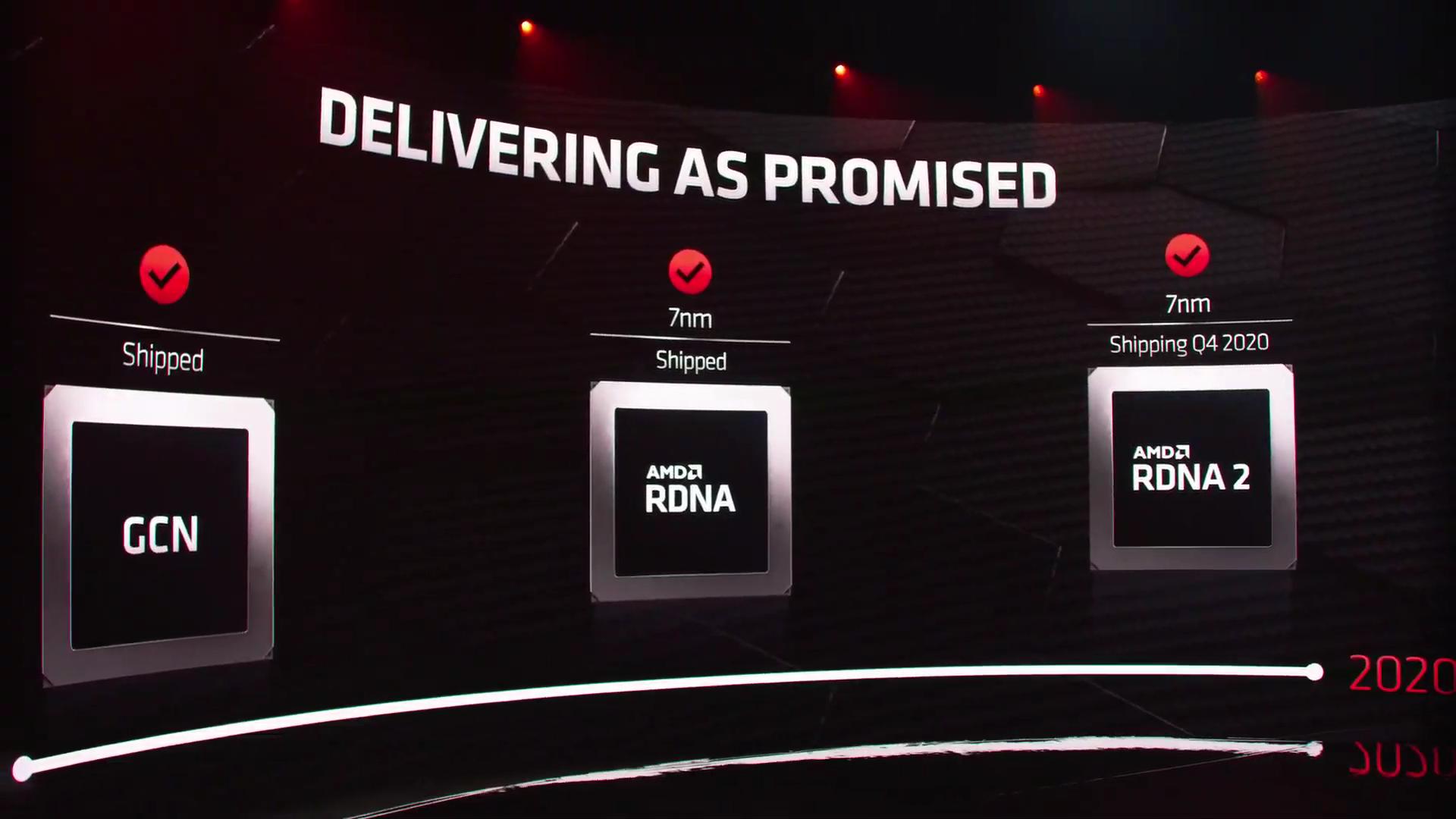 AMD Radeon RX 6000: RDNA2 kommt auch für Notebooks
