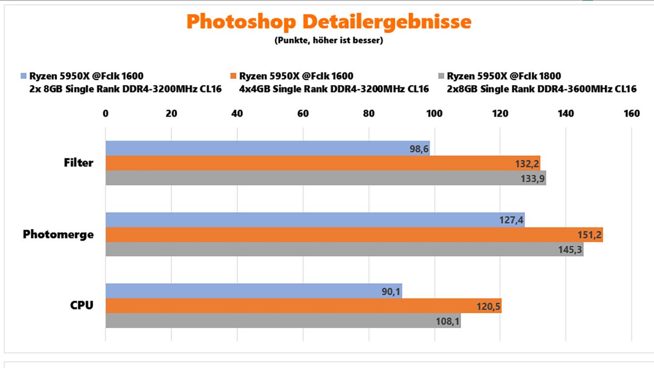 AMD Ryzen 5000 RAM-Benchmarks Photoshop Ergebnisse
