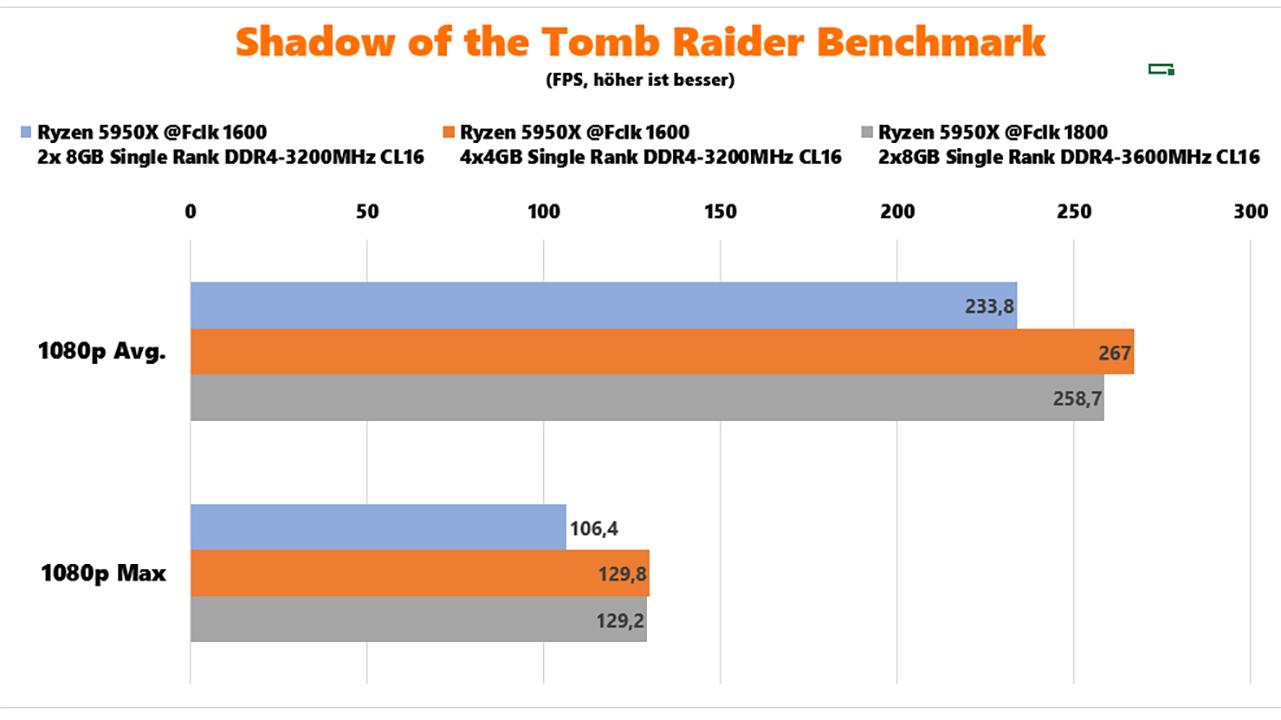 AMD Ryzen 5000 RAM-Benchmarks SotTR Benchmark