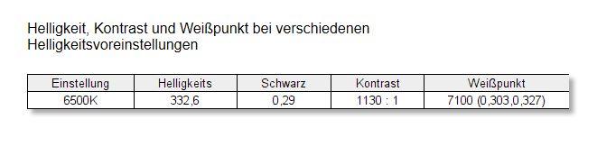 Eizo BV3895 BK Kontrast Weißpunkt OSD 6500K unkalibriert