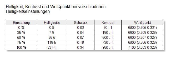 Eizo BV3895 BK Kontrast Weißpunkt unkalibriert