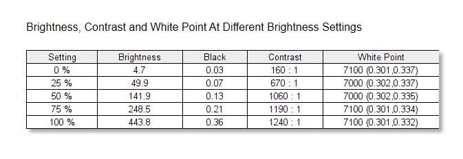 Huawei MateBook 14 SpyderX Elite Kontrast Weißpunkt unkalibriert