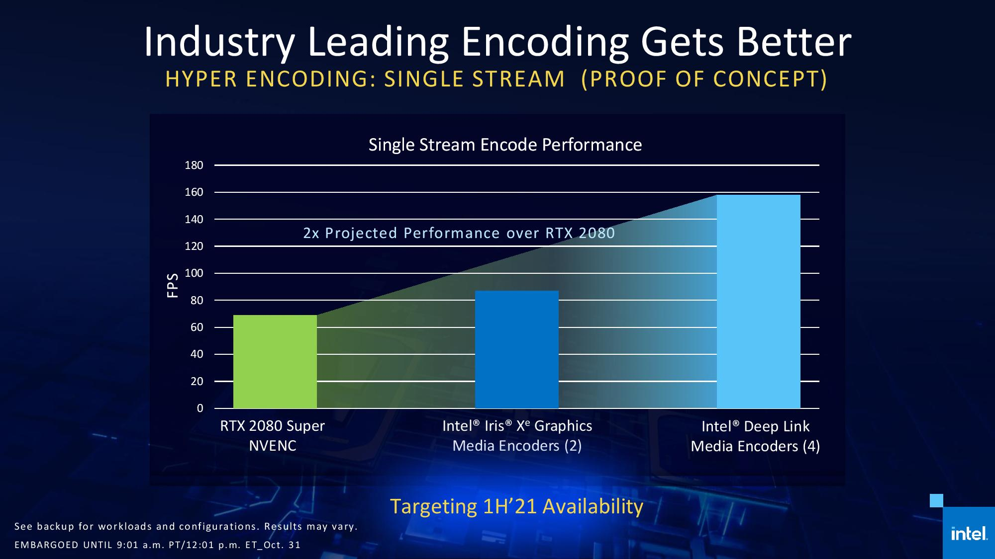 Intel Iris Xe Max GPU Deep Link Encoding