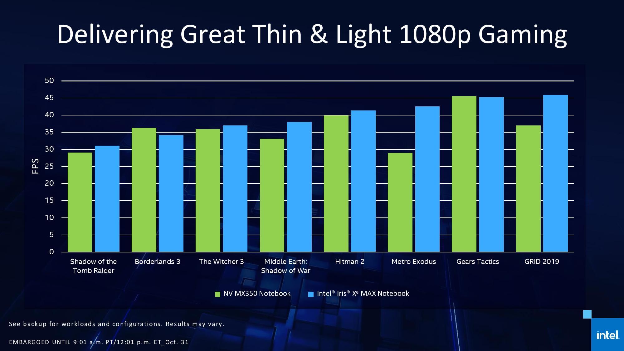 Intel Iris Xe Max GPU vs Nvidia MX350
