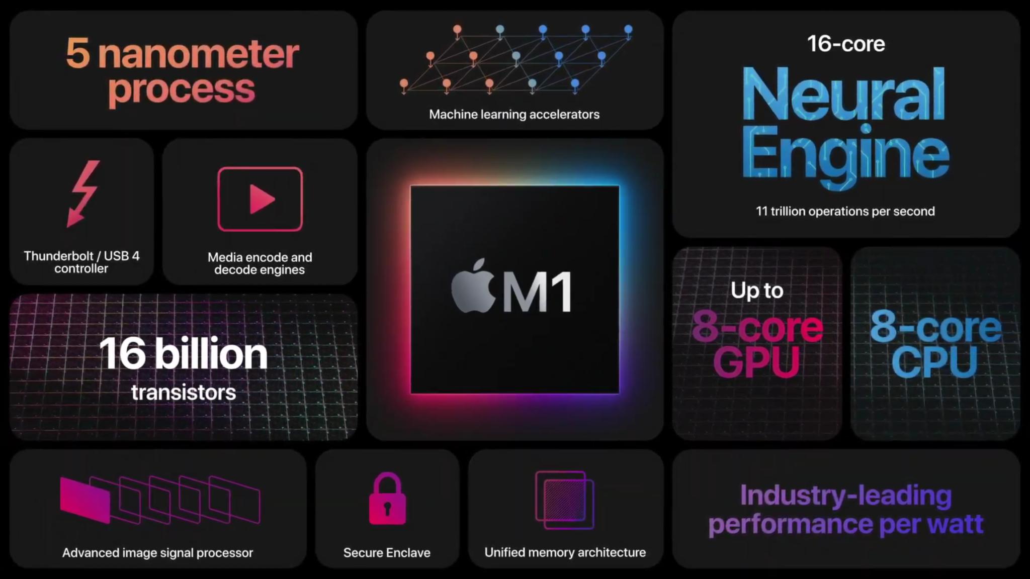 Apple M1: Was der neue Prozessor kann – und was nicht